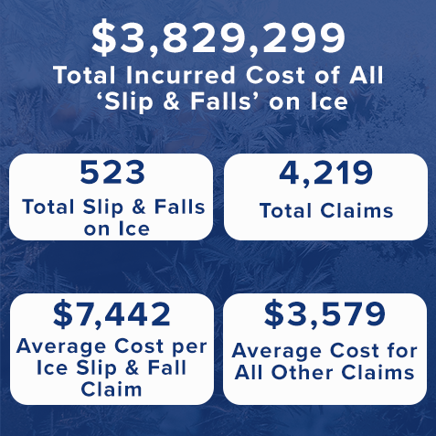 slip and fall cost